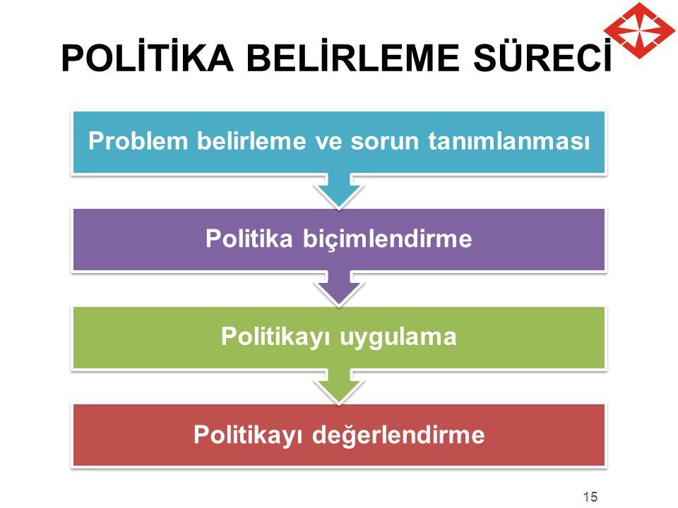 POLİTİKA BELİRLEME SÜRECİ