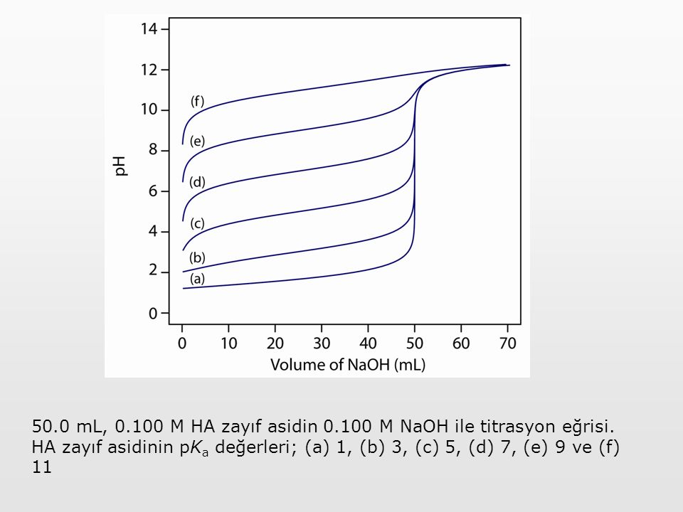 50. 0 mL, 0. 100 M HA zayıf asidin 0. 100 M NaOH ile titrasyon eğrisi