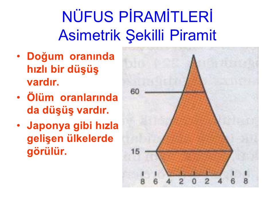 NÜFUS PİRAMİTLERİ Asimetrik Şekilli Piramit