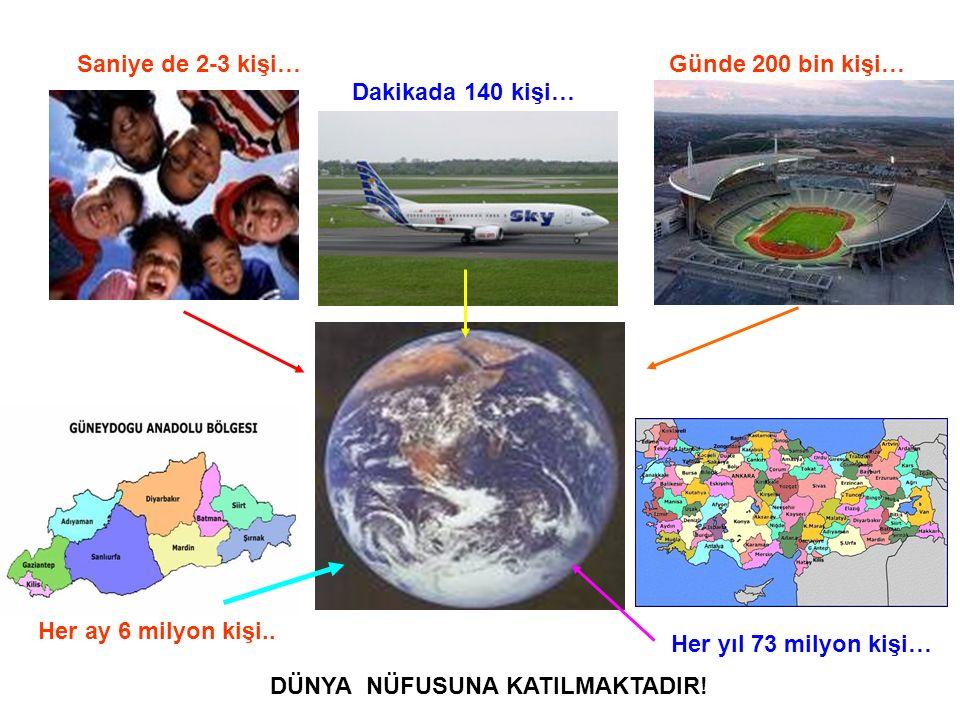 Saniye de 2-3 kişi… Günde 200 bin kişi… Dakikada 140 kişi… Her ay 6 milyon kişi.. Her yıl 73 milyon kişi…