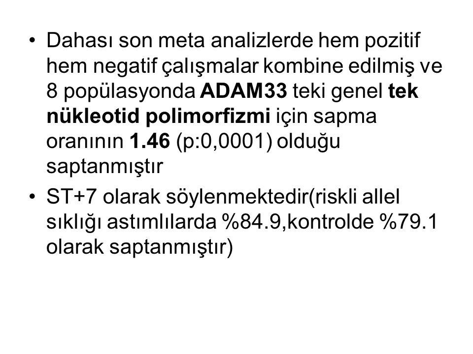 Dahası son meta analizlerde hem pozitif hem negatif çalışmalar kombine edilmiş ve 8 popülasyonda ADAM33 teki genel tek nükleotid polimorfizmi için sapma oranının 1.46 (p:0,0001) olduğu saptanmıştır