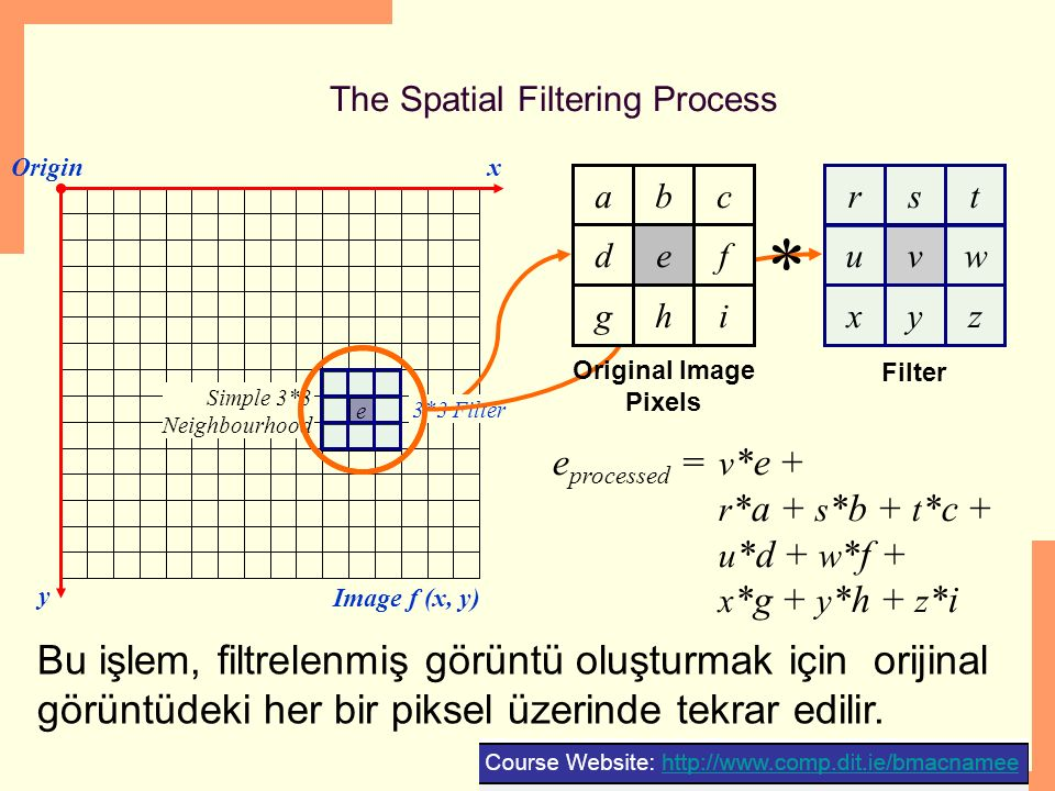 The Spatial Filtering Process