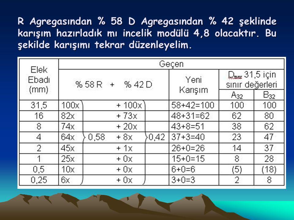 R Agregasından % 58 D Agregasından % 42 şeklinde karışım hazırladık mı incelik modülü 4,8 olacaktır.