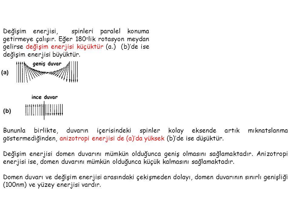 Değişim enerjisi, spinleri paralel konuma getirmeye çalışır