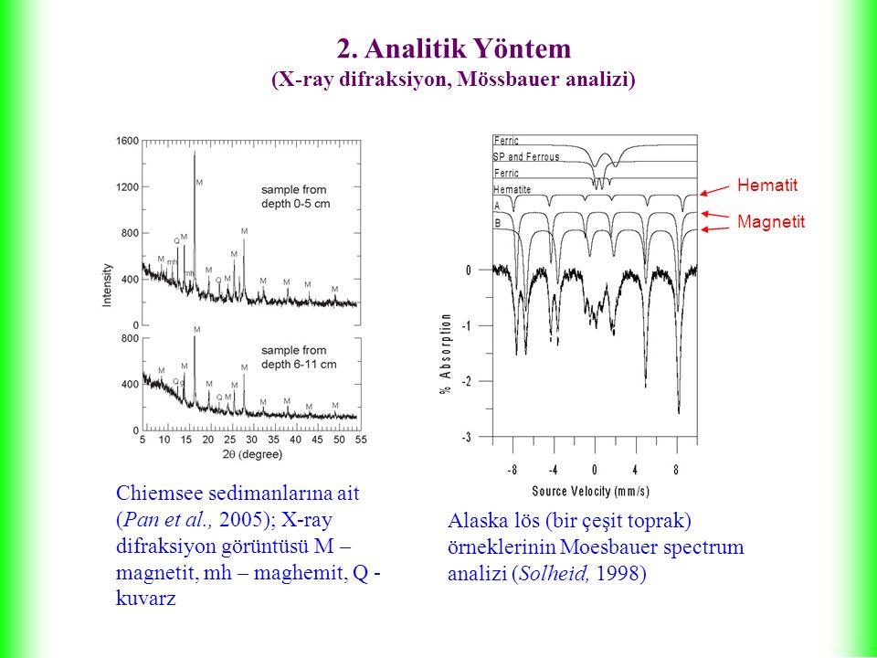 2. Analitik Yöntem (X-ray difraksiyon, Mössbauer analizi)
