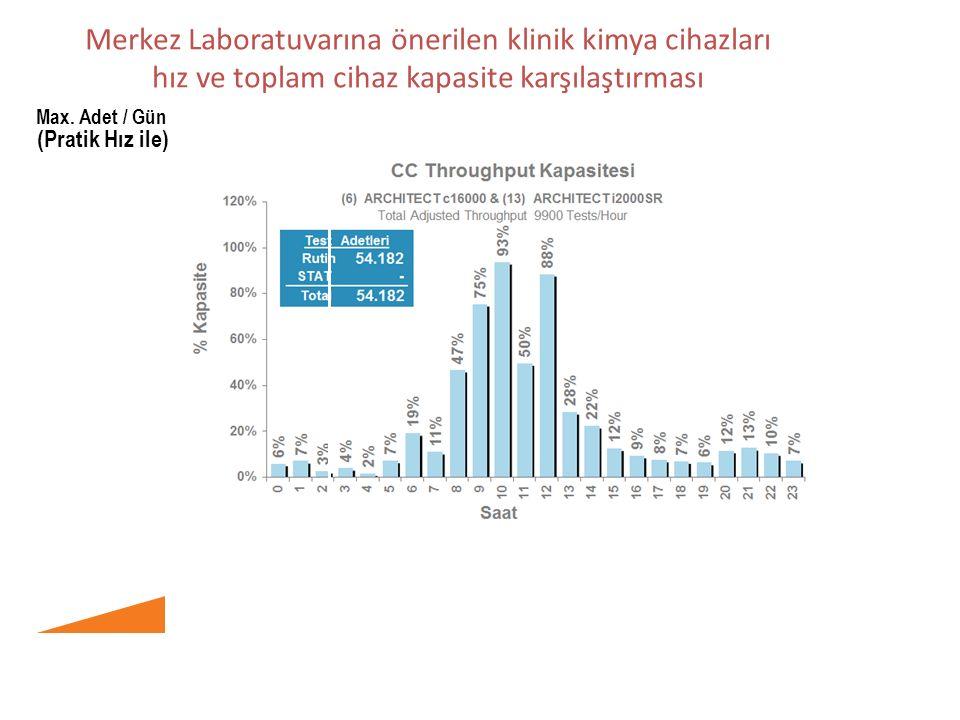 Merkez Laboratuvarına önerilen klinik kimya cihazları hız ve toplam cihaz kapasite karşılaştırması