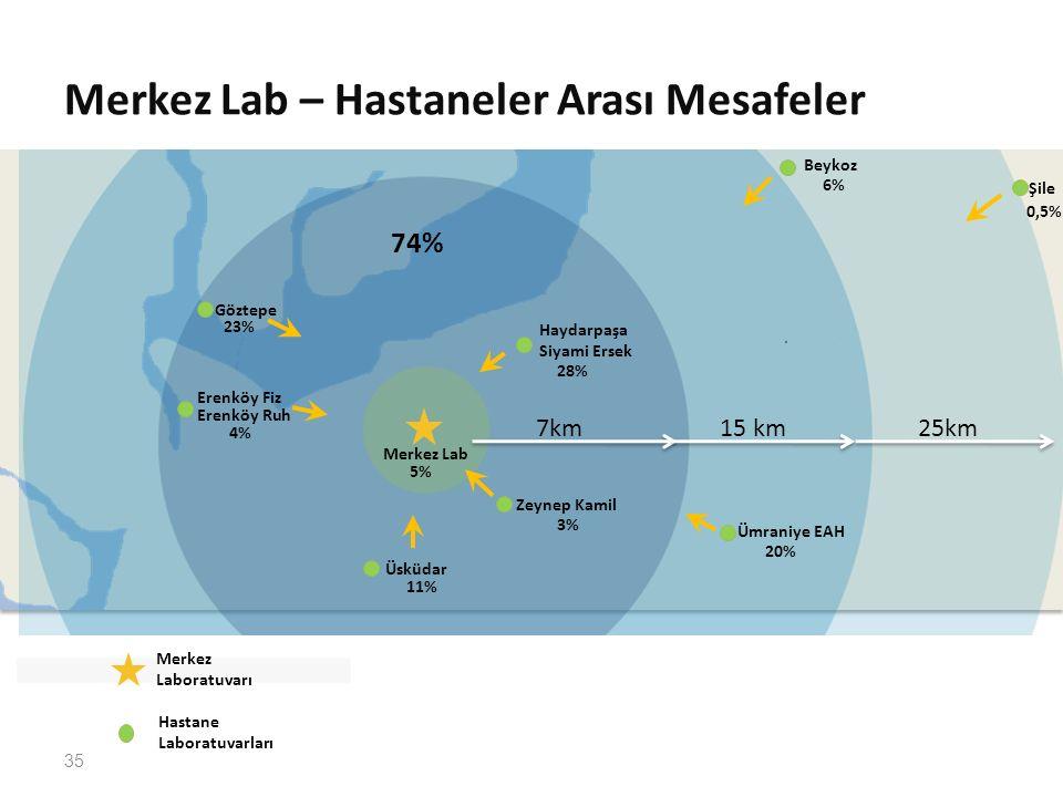 Merkez Lab – Hastaneler Arası Mesafeler