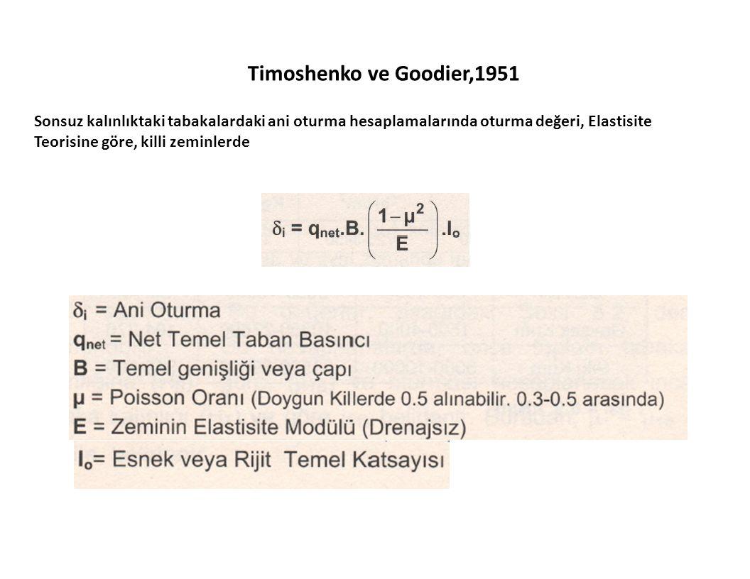 Timoshenko ve Goodier,1951 Sonsuz kalınlıktaki tabakalardaki ani oturma hesaplamalarında oturma değeri, Elastisite Teorisine göre, killi zeminlerde.