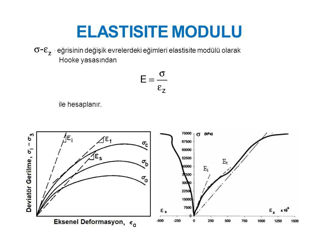 ELASTISITE MODULU eğrisinin değişik evrelerdeki eğimleri elastisite modülü olarak Hooke yasasından.