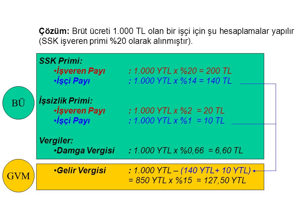 Çözüm: Brüt ücreti 1.000 TL olan bir işçi için şu hesaplamalar yapılır (SSK işveren primi %20 olarak alınmıştır).
