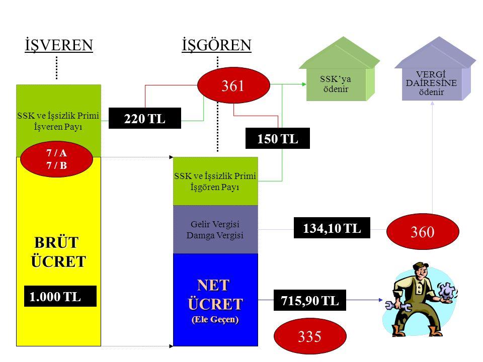 İŞVEREN İŞGÖREN 361 BRÜT ÜCRET 360 NET ÜCRET 335 220 TL 150 TL