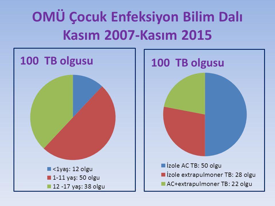 OMÜ Çocuk Enfeksiyon Bilim Dalı Kasım 2007-Kasım 2015