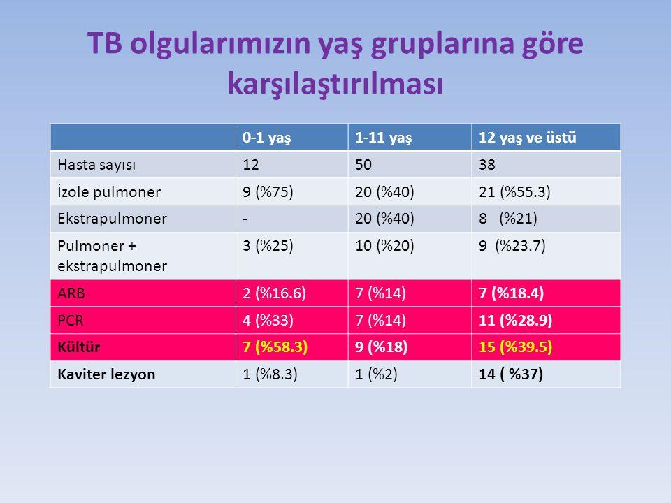 TB olgularımızın yaş gruplarına göre karşılaştırılması