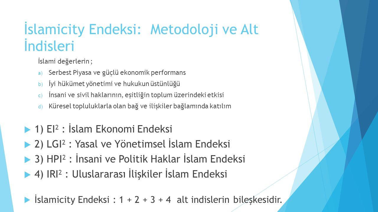 İslamicity Endeksi: Metodoloji ve Alt İndisleri
