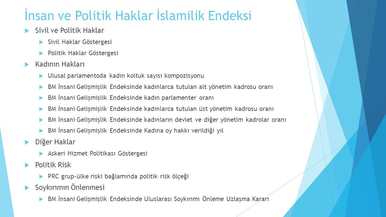 İnsan ve Politik Haklar İslamilik Endeksi