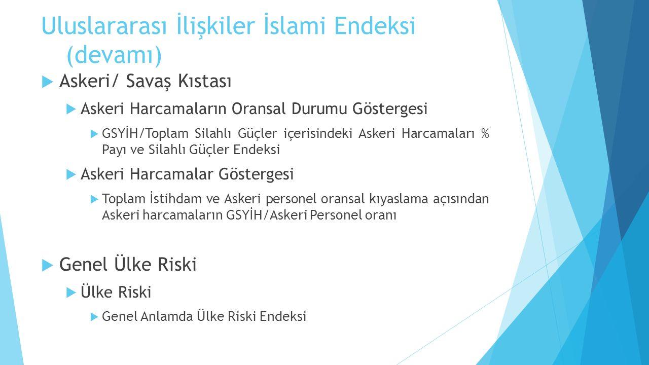 Uluslararası İlişkiler İslami Endeksi (devamı)