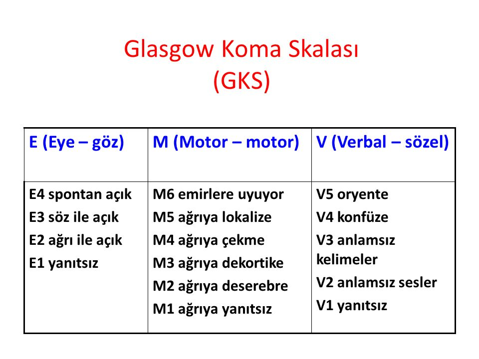 Glasgow Koma Skalası (GKS)
