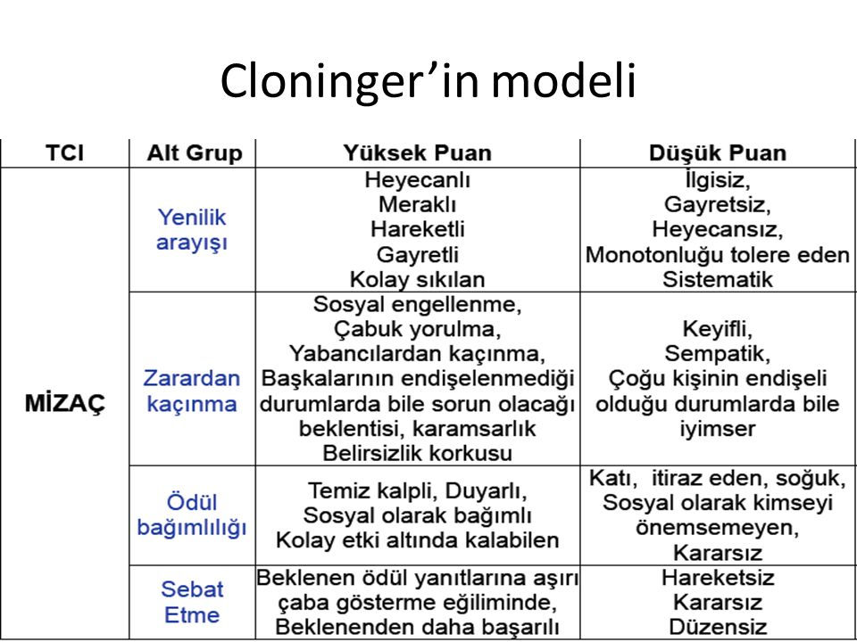 Cloninger'in modeli