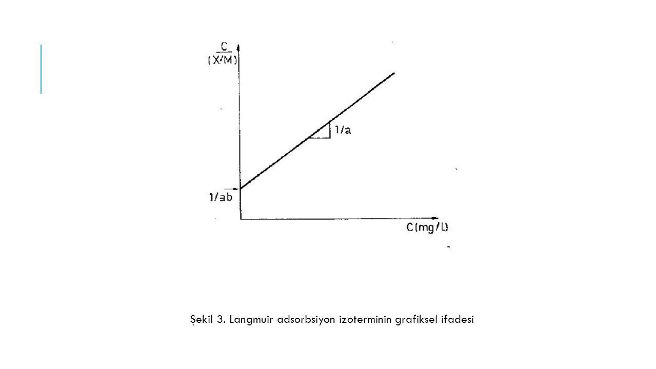 Şekil 3. Langmuir adsorbsiyon izoterminin grafiksel ifadesi