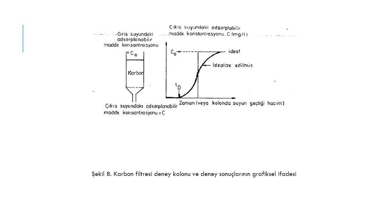 Şekil 8. Karbon filtresi deney kolonu ve deney sonuçlarının grafiksel ifadesi