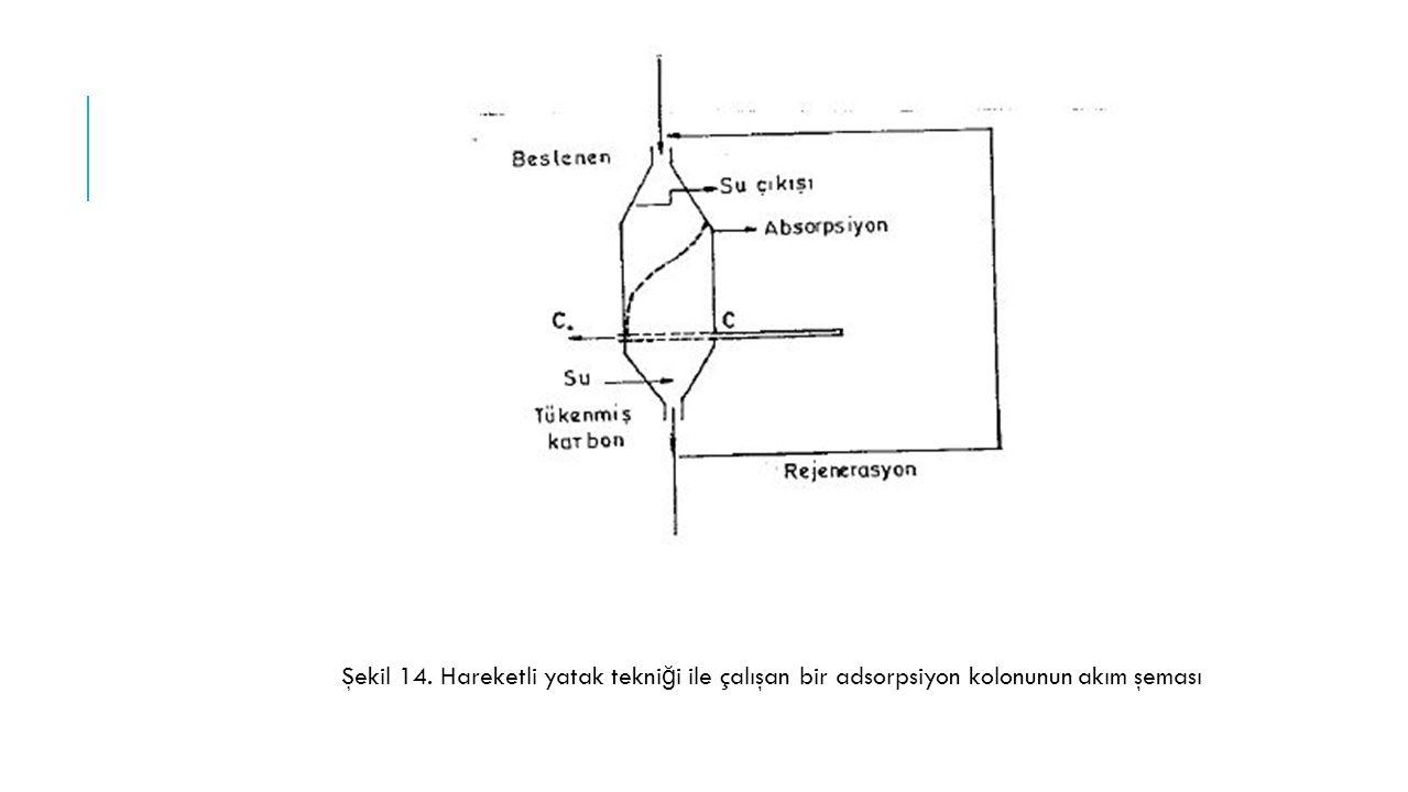Şekil 14. Hareketli yatak tekniği ile çalışan bir adsorpsiyon kolonunun akım şeması