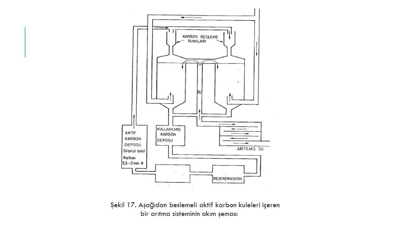 Şekil 17. Aşağıdan beslemeli aktif karbon kuleleri içeren