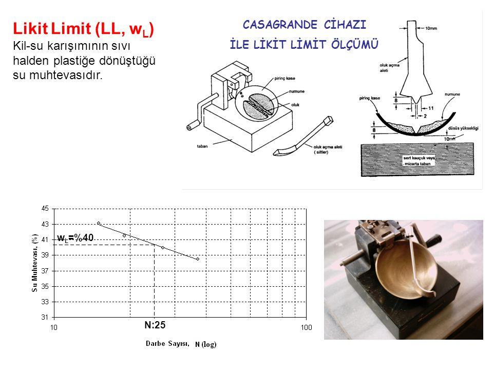 Likit Limit (LL, wL) Kil-su karışımının sıvı halden plastiğe dönüştüğü