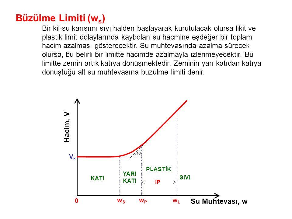 Büzülme Limiti (ws) Bir kil-su karışımı sıvı halden başlayarak kurutulacak olursa likit ve.