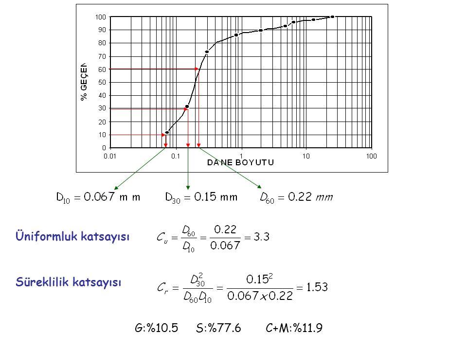 Üniformluk katsayısı Süreklilik katsayısı G:%10.5 S:%77.6 C+M:%11.9