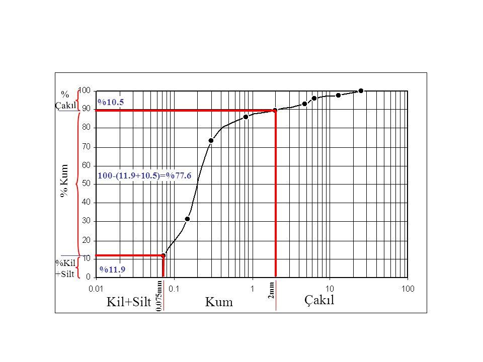 Kil+Silt Kum Çakıl % Kum % Çakıl %10.5 100-(11.9+10.5)=%77.6 %Kil