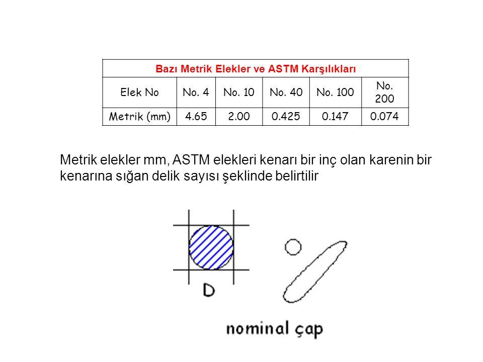 Bazı Metrik Elekler ve ASTM Karşılıkları