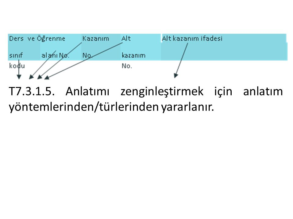 T7.3.1.5. Anlatımı zenginleştirmek için anlatım yöntemlerinden/türlerinden yararlanır.