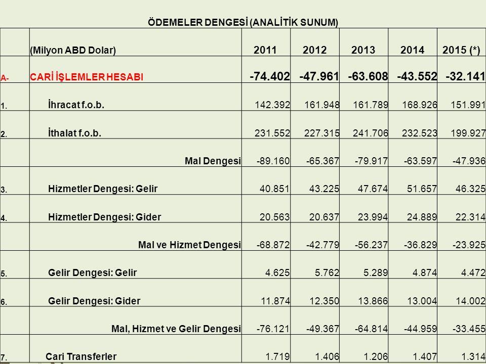 ÖDEMELER DENGESİ (ANALİTİK SUNUM)