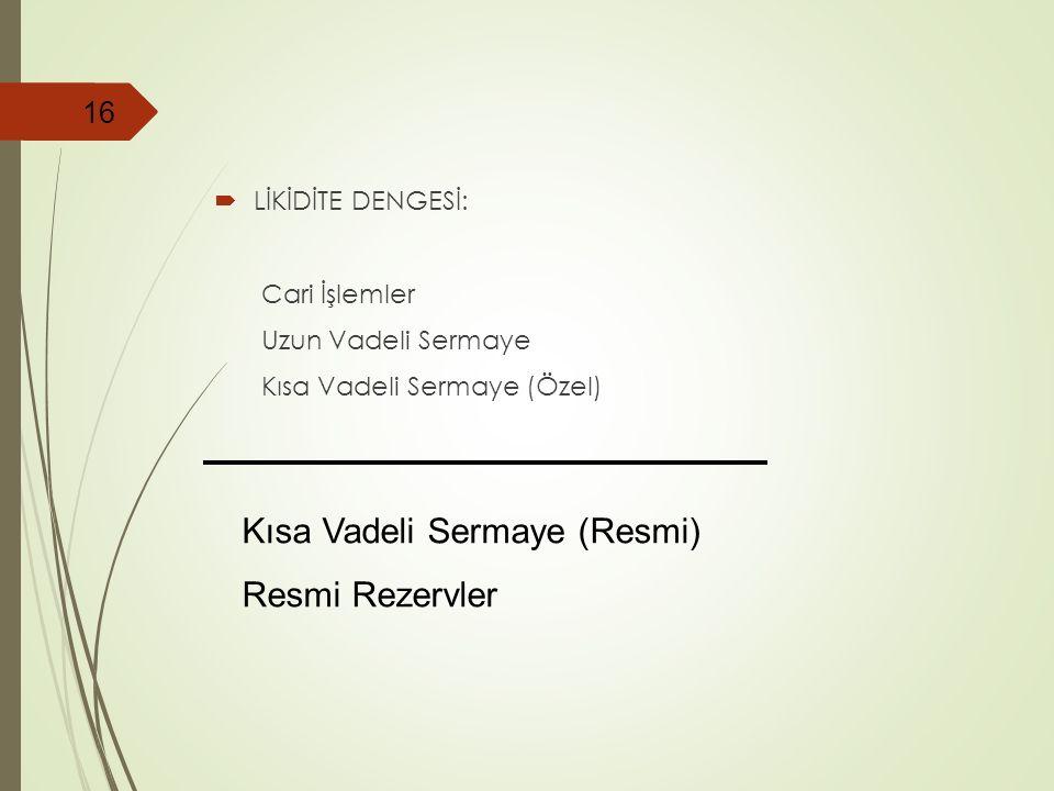 Kısa Vadeli Sermaye (Resmi) Resmi Rezervler
