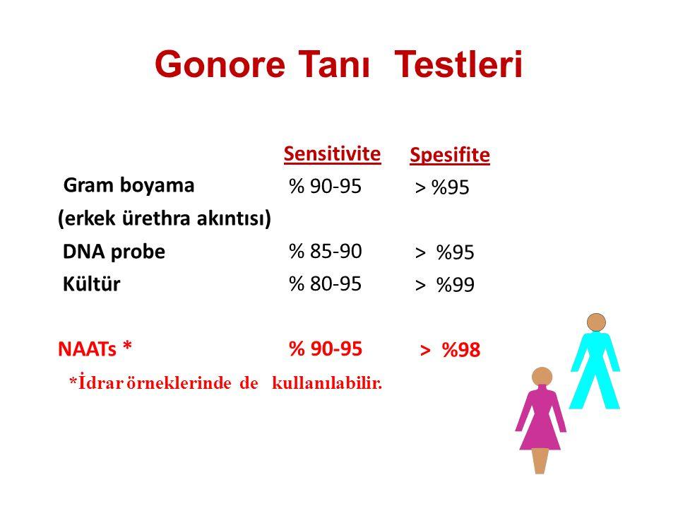 Gonore Tanı Testleri Gram boyama Sensitivite % 90-95 % 85-90 % 80-95