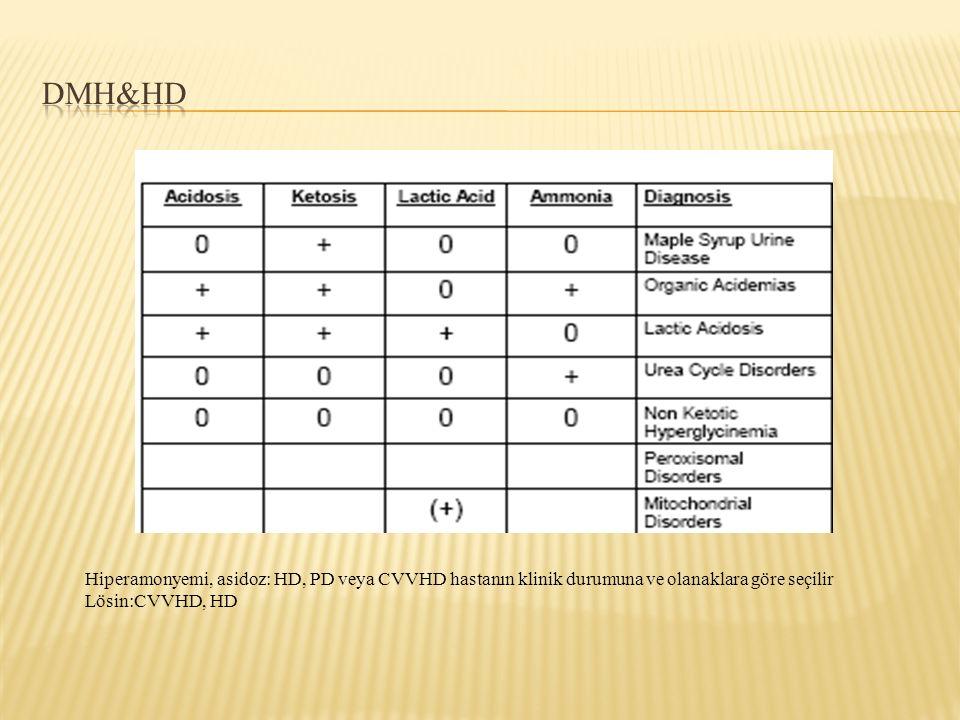 DMH&HD Hiperamonyemi, asidoz: HD, PD veya CVVHD hastanın klinik durumuna ve olanaklara göre seçilir.