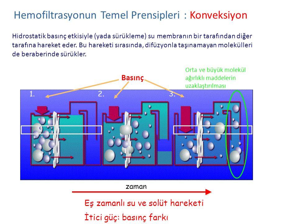 Hemofiltrasyonun Temel Prensipleri : Konveksiyon