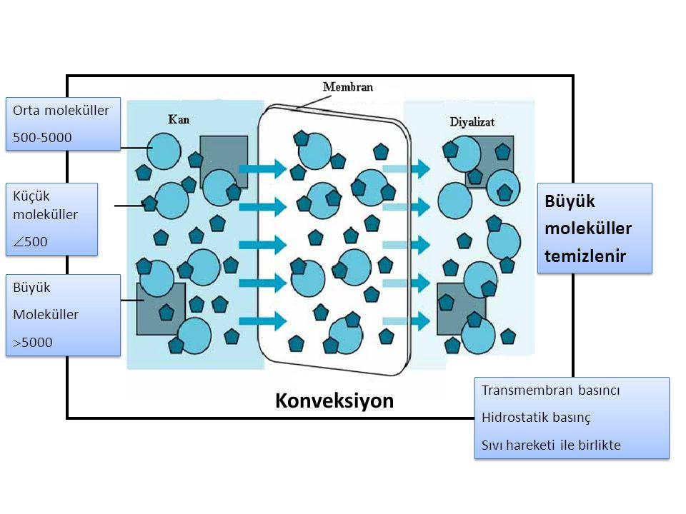 Konveksiyon Büyük moleküller temizlenir Orta moleküller 500-5000