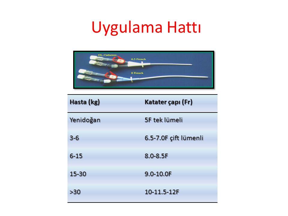 Uygulama Hattı Hasta (kg) Katater çapı (Fr) Yenidoğan 5F tek lümeli