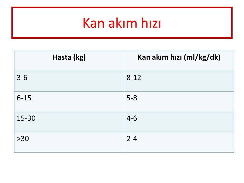 Kan akım hızı (ml/kg/dk)