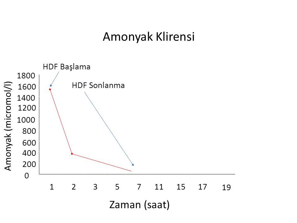 Amonyak Klirensi Zaman (saat) Amonyak (micromol/l) HDF Başlama 1800