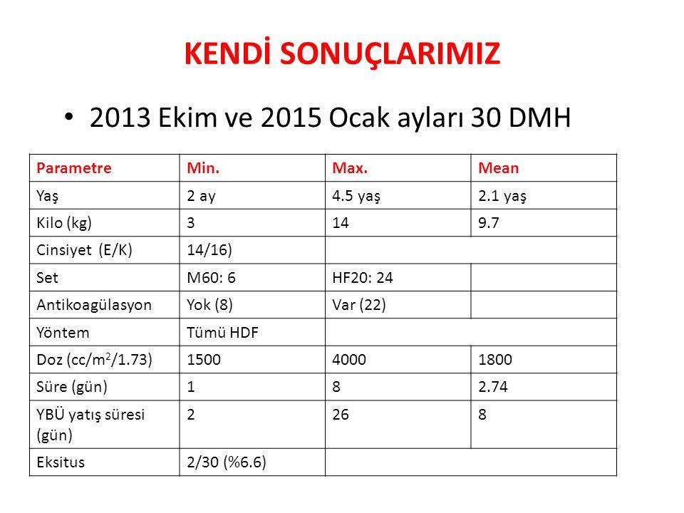 KENDİ SONUÇLARIMIZ 2013 Ekim ve 2015 Ocak ayları 30 DMH Parametre Min.