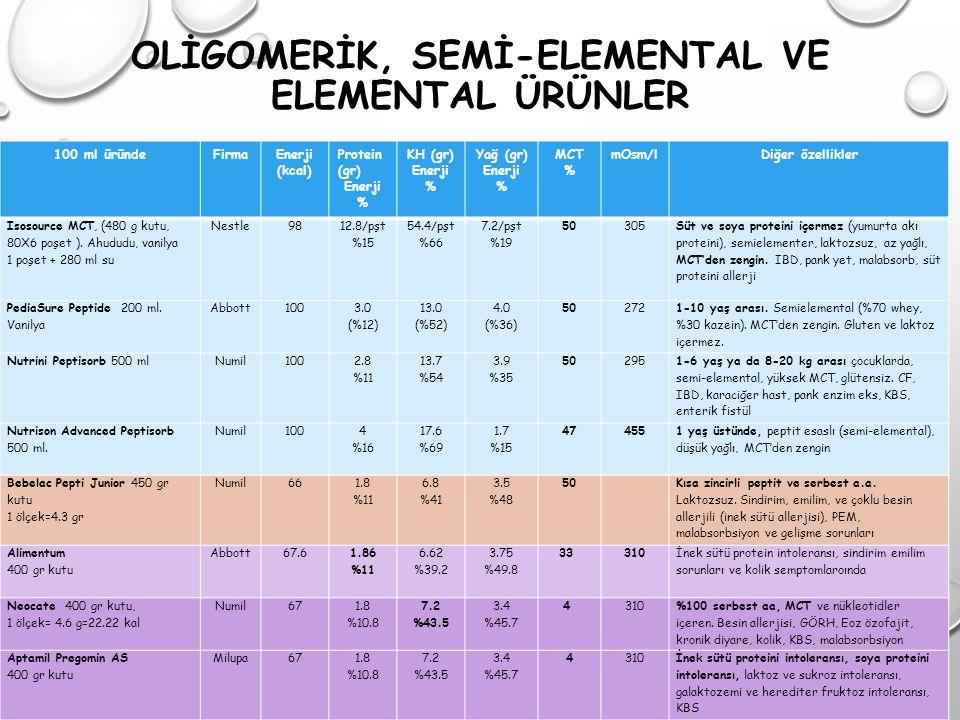 OLİGOMERİK, SEMİ-ELEMENTAL VE ELEMENTAL ÜRÜNLER
