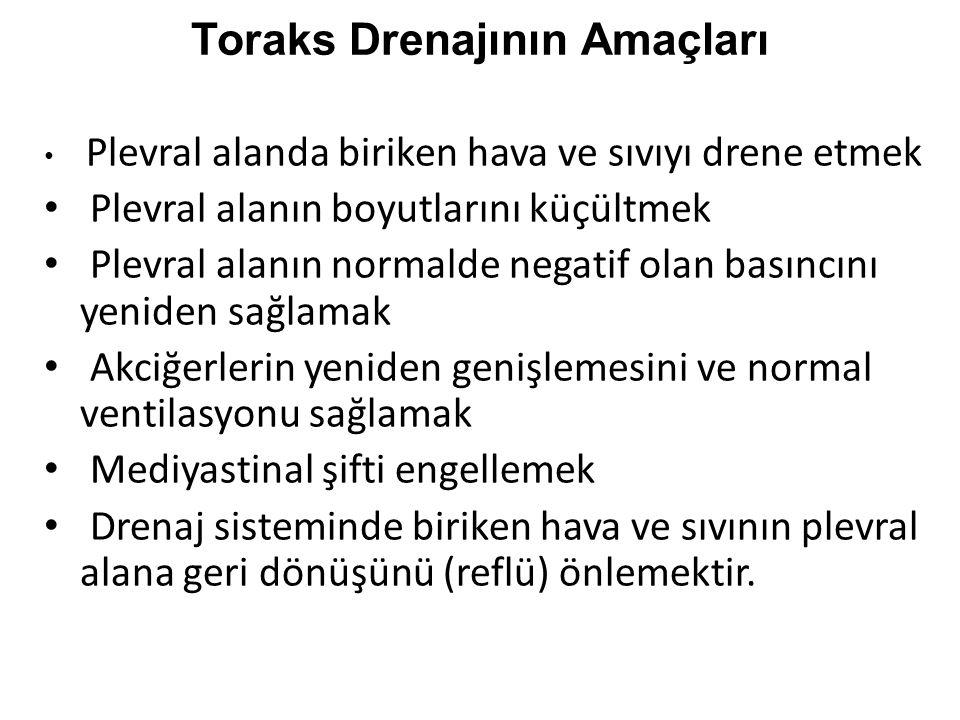 Toraks Drenajının Amaçları