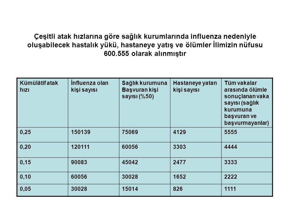 Çeşitli atak hızlarına göre sağlık kurumlarında influenza nedeniyle oluşabilecek hastalık yükü, hastaneye yatış ve ölümler İlimizin nüfusu 600.555 olarak alınmıştır