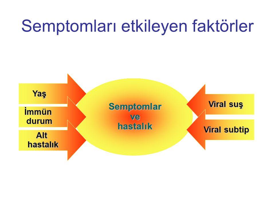 Semptomları etkileyen faktörler