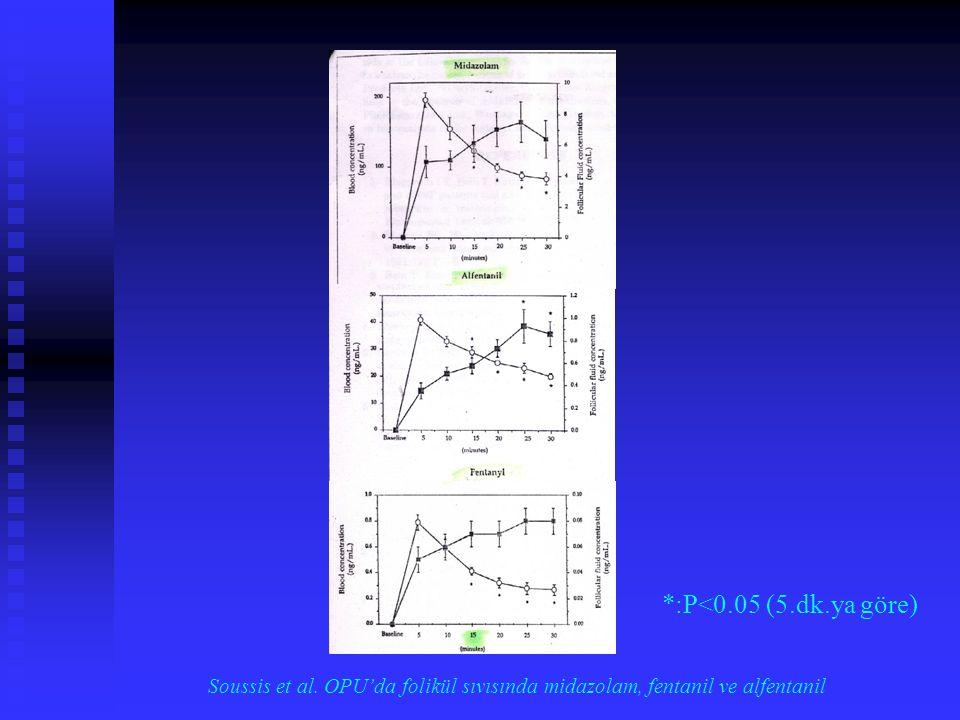 *:P<0.05 (5.dk.ya göre) Soussis et al. OPU'da folikül sıvısında midazolam, fentanil ve alfentanil