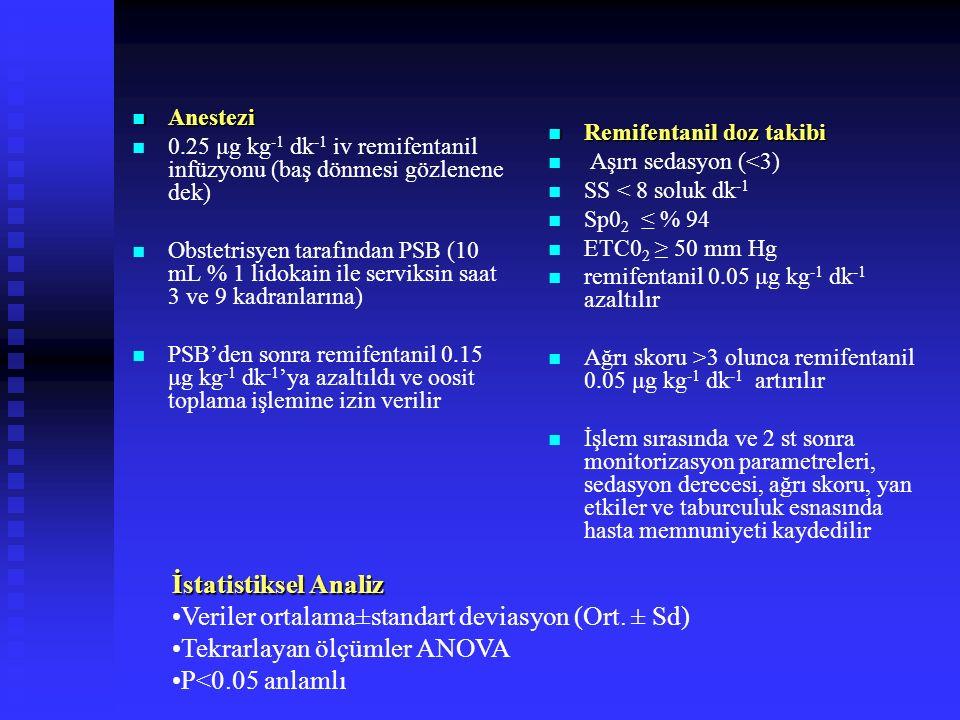 Veriler ortalama±standart deviasyon (Ort. ± Sd)