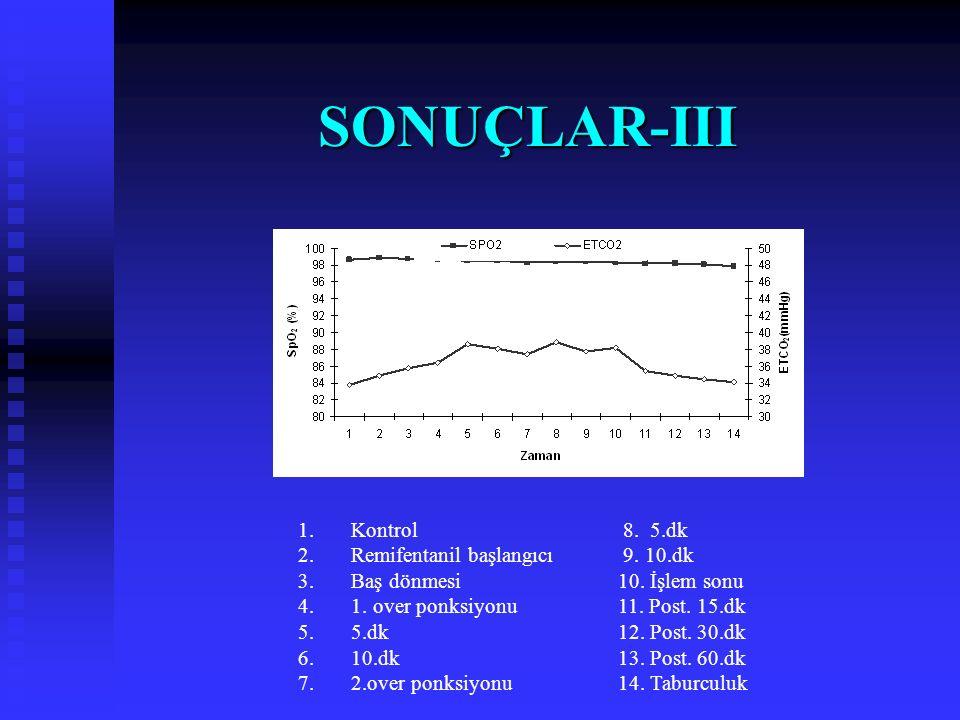 SONUÇLAR-III Kontrol Remifentanil başlangıcı Baş dönmesi