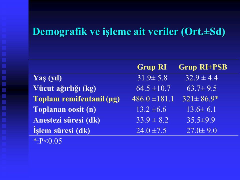 Demografik ve işleme ait veriler (Ort.±Sd)